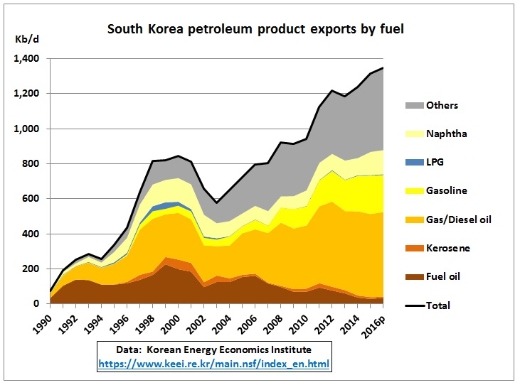 South_Korea_product_exports_1990-2016