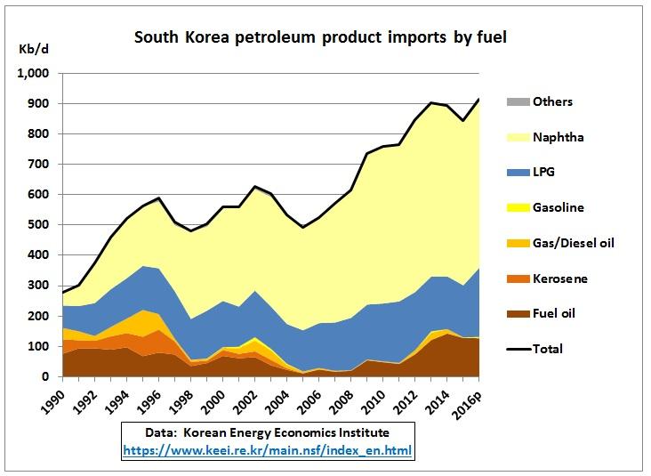 South_Korea_product_imports_1990-2016