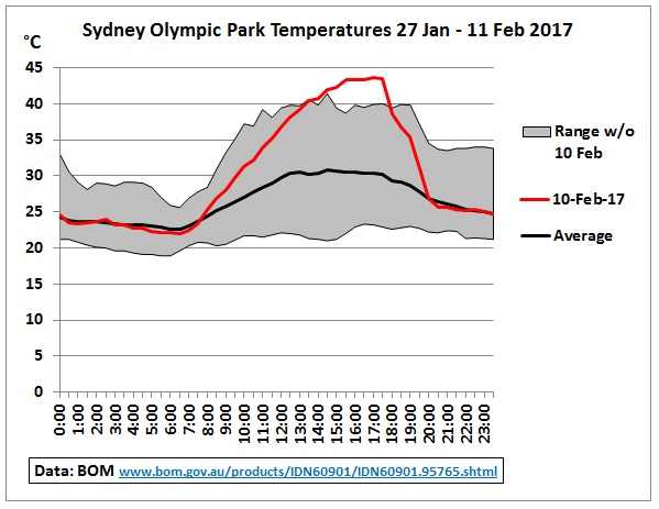 Sydney_Olympic_Park_Temps_27Jan_11Feb