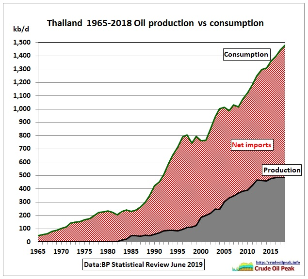 Thailand_oil_production_vs_consumption_1965-2018