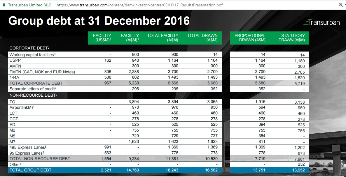 Transurban_Group_debt_Dec2016