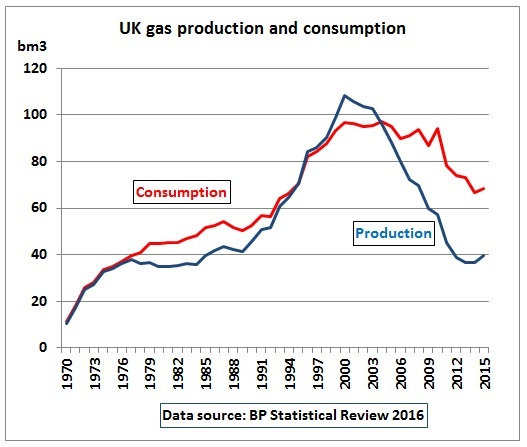 UK_gas_production_consumption_1970-2015