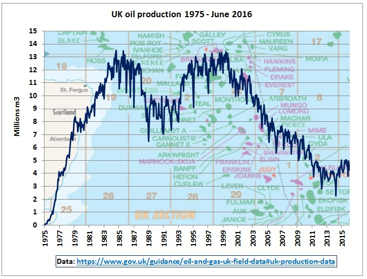 uk_oil_production_1975-jun2016