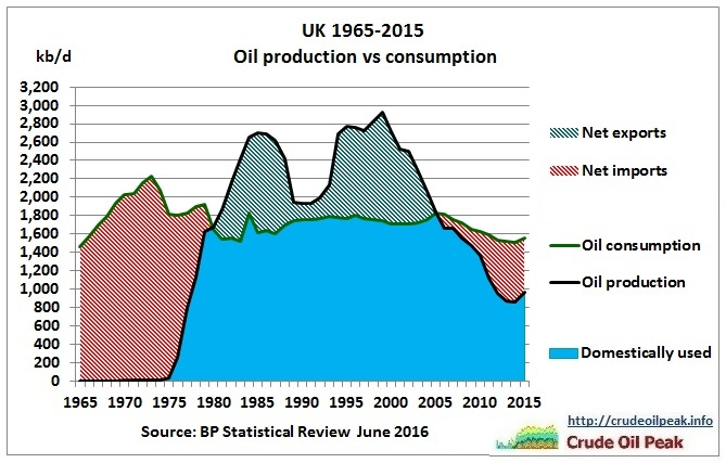 UK_oil_production_vs_consumption_1965-2015