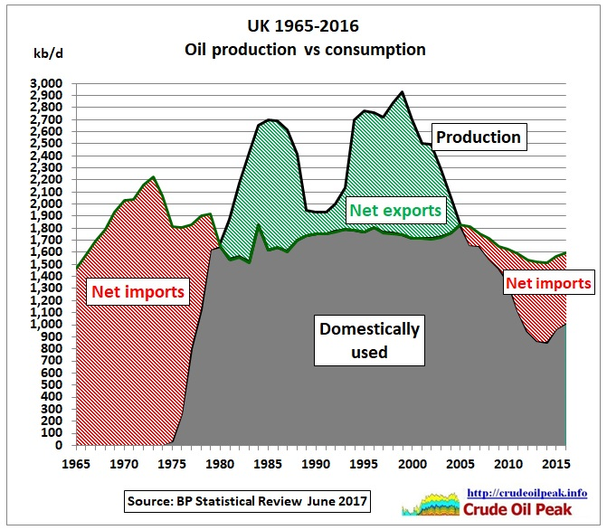 UK_oil_production_vs_consumption_1965-2016