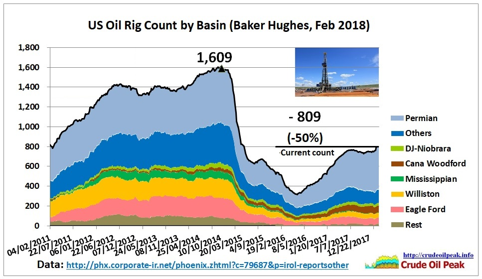 US_drilling_rigs_Feb2011_Feb2018