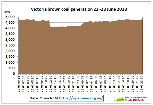 VIC-brown-coal-generation_22-23Aug2018