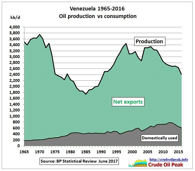 Venezuela_oil_production_vs_consumption_1965-2016