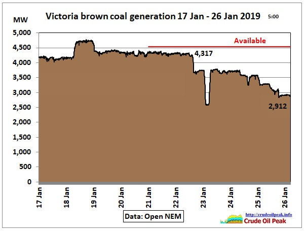 Victoria-brown-coal-17-26Jan2019