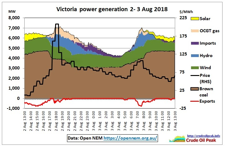 Victoria-power-generation-2-3Aug2018