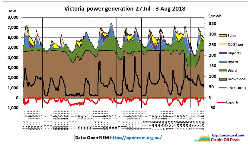 Victoria-power-generation-3Aug2018