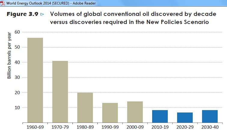 WEO2014_Fig_3_9_Oil_discoveries_2040
