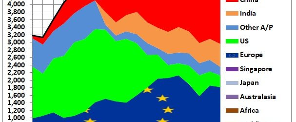 In this 2nd part we use data from the BP Statistical Review (June 2020). BP's definition of oil is different from OPEC's crude oil used in part 1. It includes […]