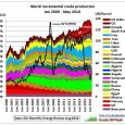 OPEC Fig 1: OPEC's incremental crude oil production Incremental production for each country is the production above the minimum production for the period Jan 2000 – May 2016 (the latest […]