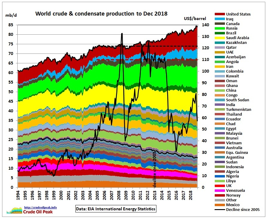 World_crude_production_1994-Dec2018
